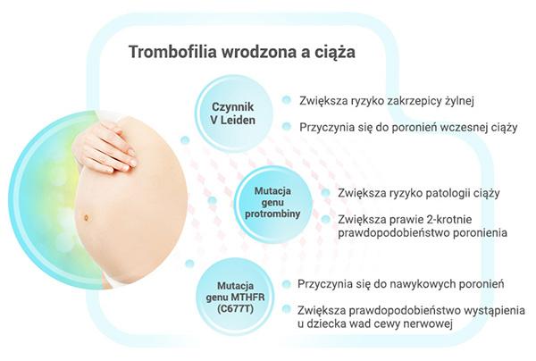 trombofilia wrodzona a ciąża